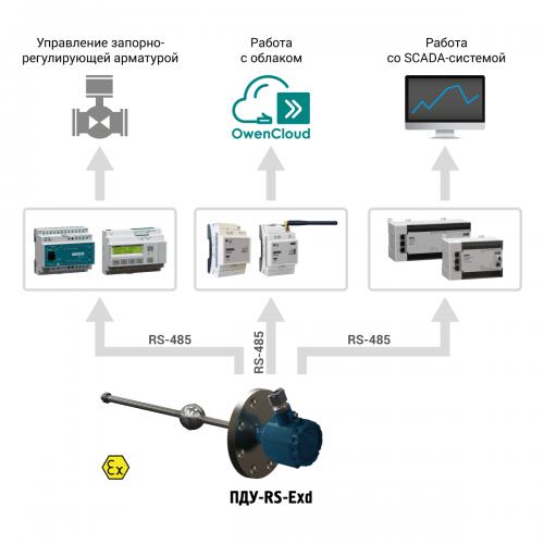Применение ОВЕН ПДУ-RS-Exd
