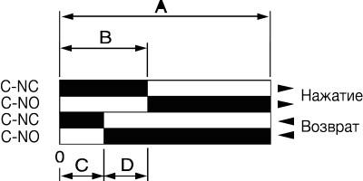 Диаграмма работы контактной группы серии MTB4-MS