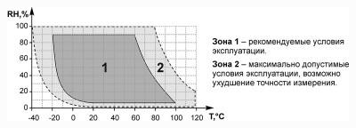 Рекомендуемые условия эксплуатации преобразователя температуры и влажности ОВЕН ПВТ100