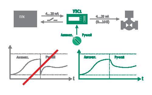 Пример применения УЗС1