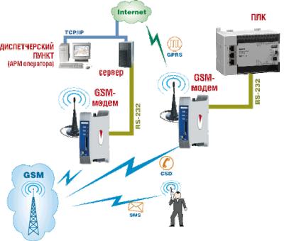 Применения GSM/GPRS модем ОВЕН ПМ01
