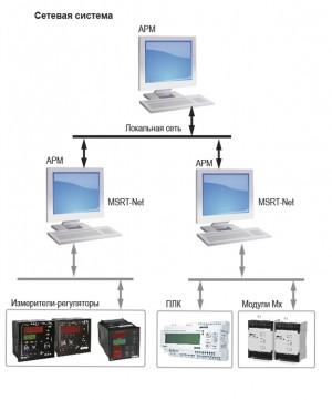 Исполнительный модуль MSRT-NET