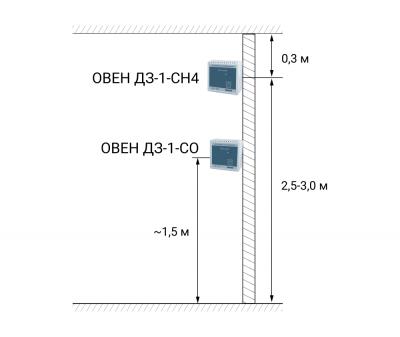 Правила установки сигнализаторов СО и СН4 в котельных