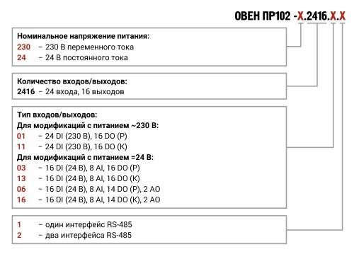 Модификации ОВЕН ПР102