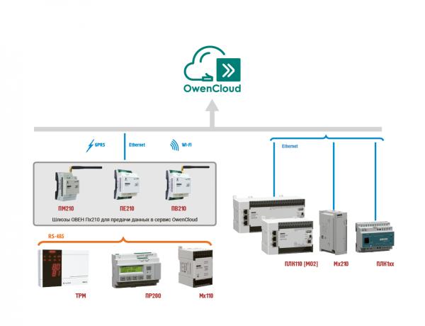 Интеграция со SCADA/MES