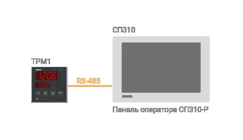 Визуализация ТРМ1