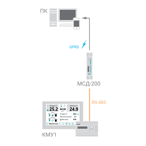 Схема когфигурации для архивации параметров на ОВЕН МСД200