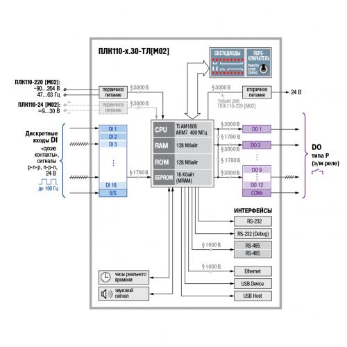 Функциональная схема ОВЕН ПЛК110-30-ТЛ [М02]