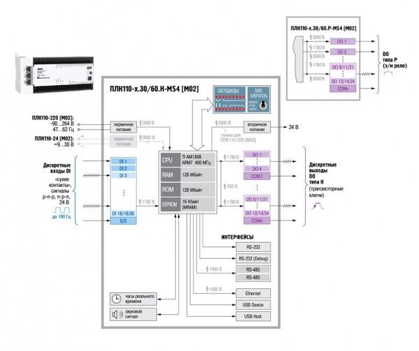 Функциональная схема ОВЕН ПЛК110-MS4 [М02]