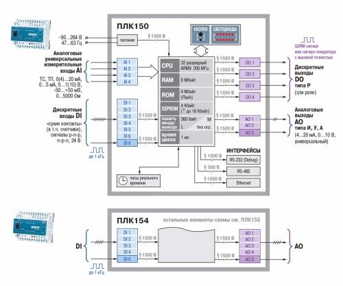 Функциональная схема ОВЕН ПЛК154