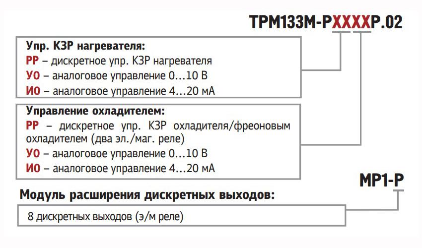 Обозначения при заказе ОВЕН ТРМ133М-02