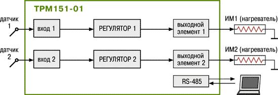 Стандартные модификации ТРМ151-01