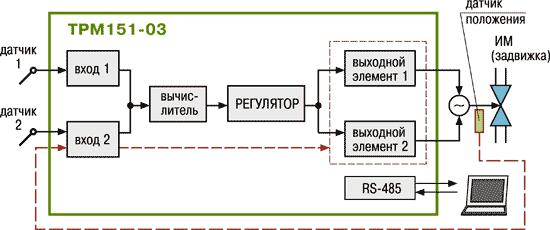 Стандартные модификации ТРМ151-03