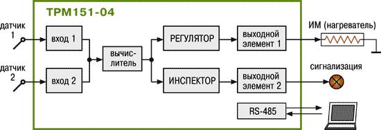 Стандартные модификации ТРМ151-04