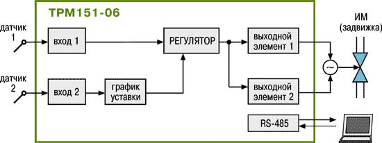 Стандартные модификации ТРМ151-06