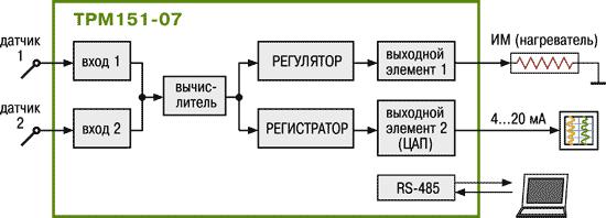 Стандартные модификации ТРМ151-07