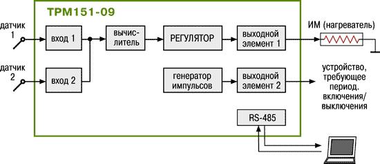 Стандартные модификации ТРМ151-09
