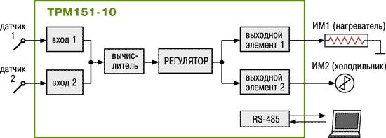 Стандартные модификации ТРМ151-10