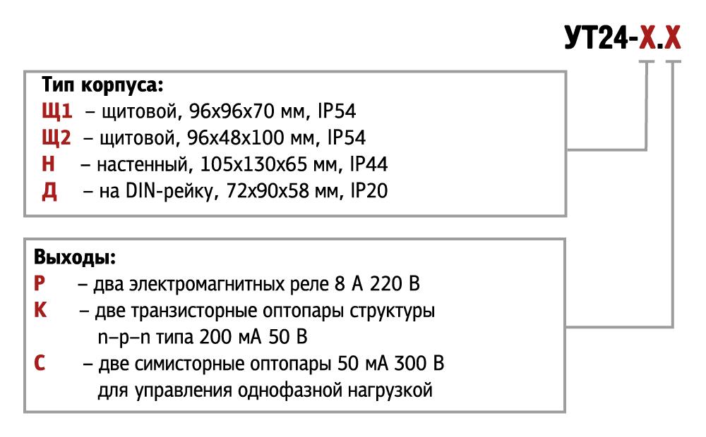 Модификации ОВЕН УТ24