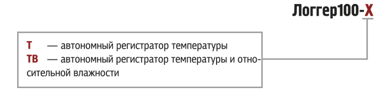 Обозначение при заказе ОВЕН Логгер100