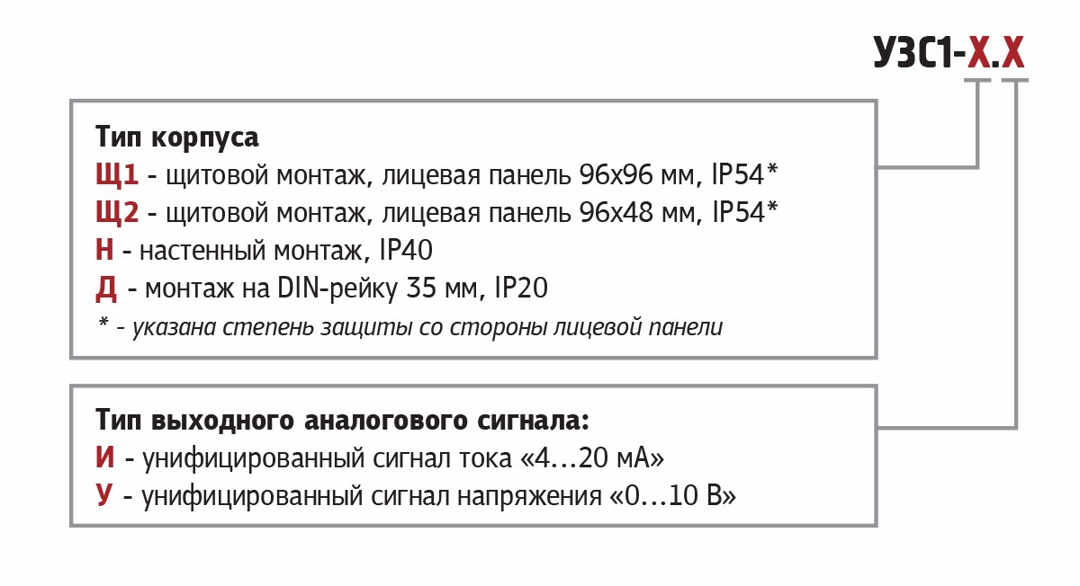 Модификации УЗС1