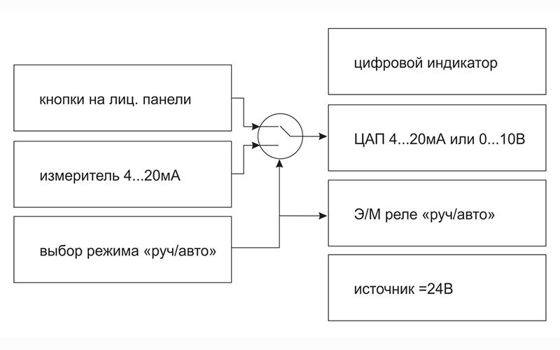 Функциональная схема УЗС1