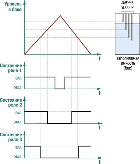 Пример временной диаграммы работы реле САУ-М6