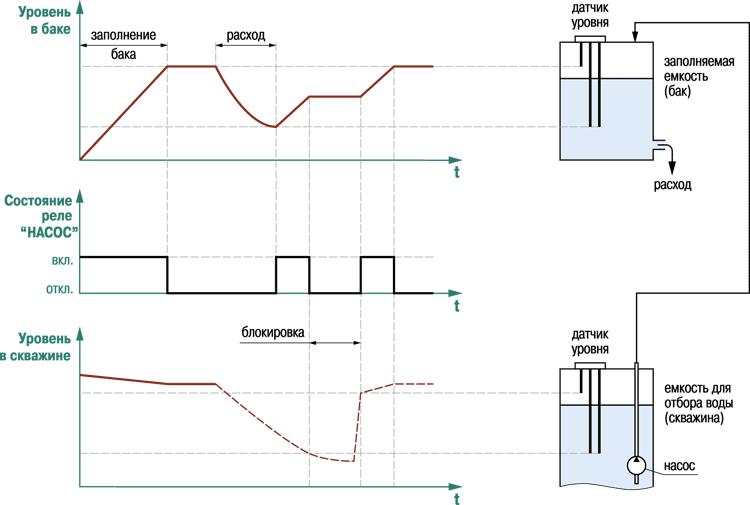 Пример временной диаграммы работы САУ-М2 в режиме заполнения резервуара