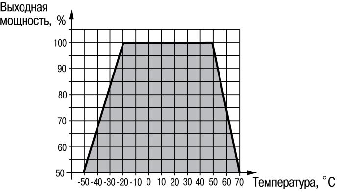График снижения мощности ОВЕН БП15, БП30, БП60