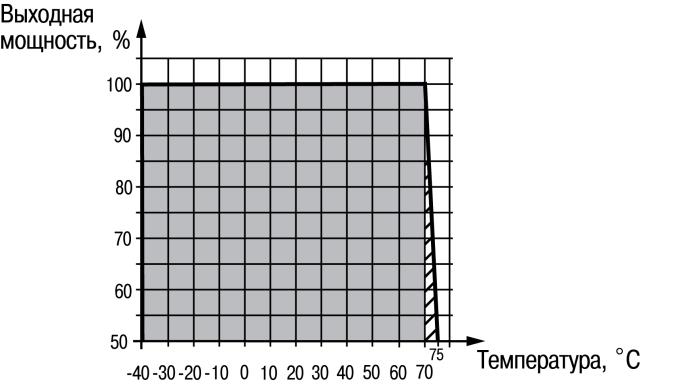 График снижения мощности ОВЕН БП30-С, БП60-С, БП120-С