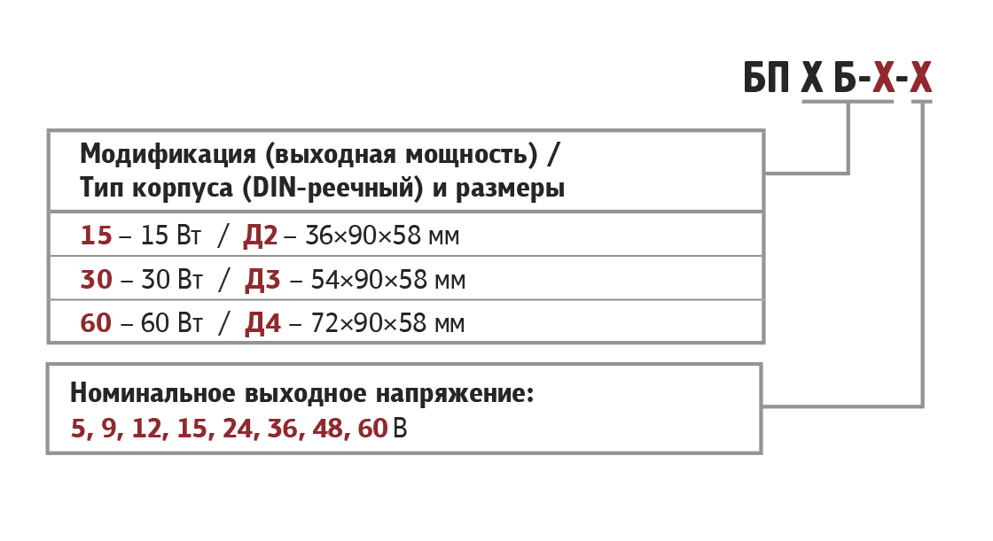 Модификации ОВЕН БП15, БП30, БП60