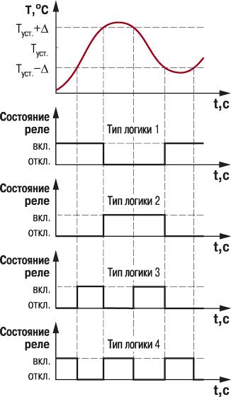Схема с управлением 2 -ходовым
