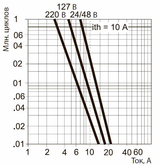 Зависимость коммутационного ресурса от электрических показателей