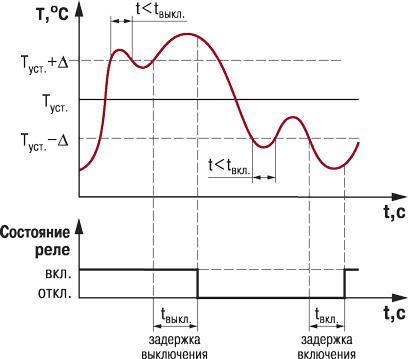 Схема с управлением 3-ходовым