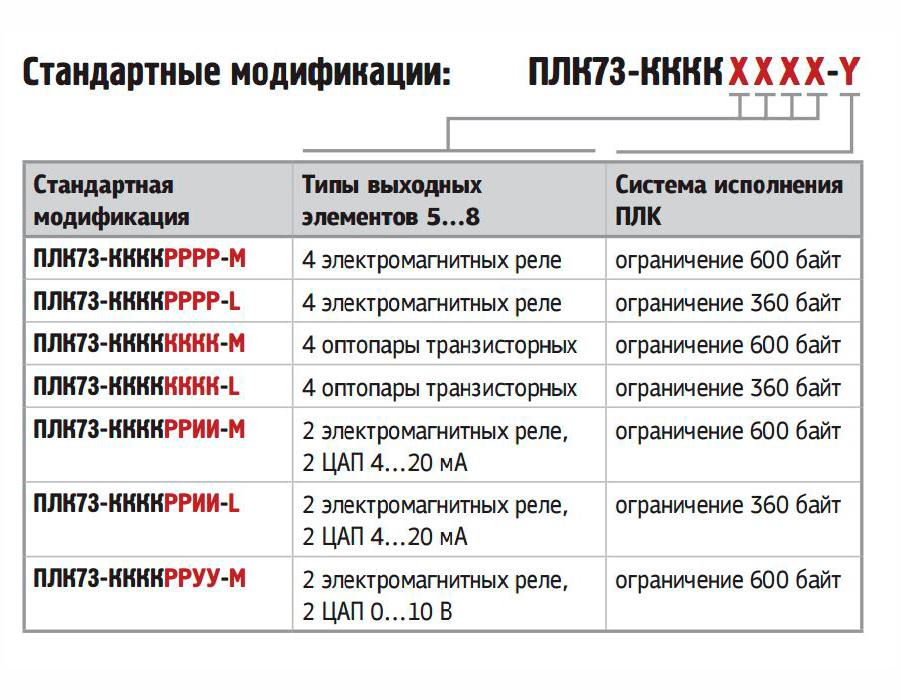 Стандартные модификации ПЛК73