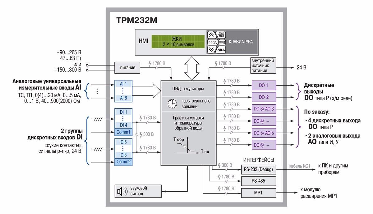Функциональная схема прибора ТРМ232М