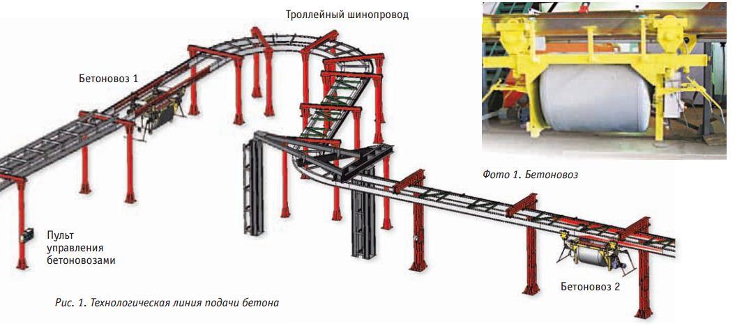 Адресная подача бетона экспертиза качества бетона